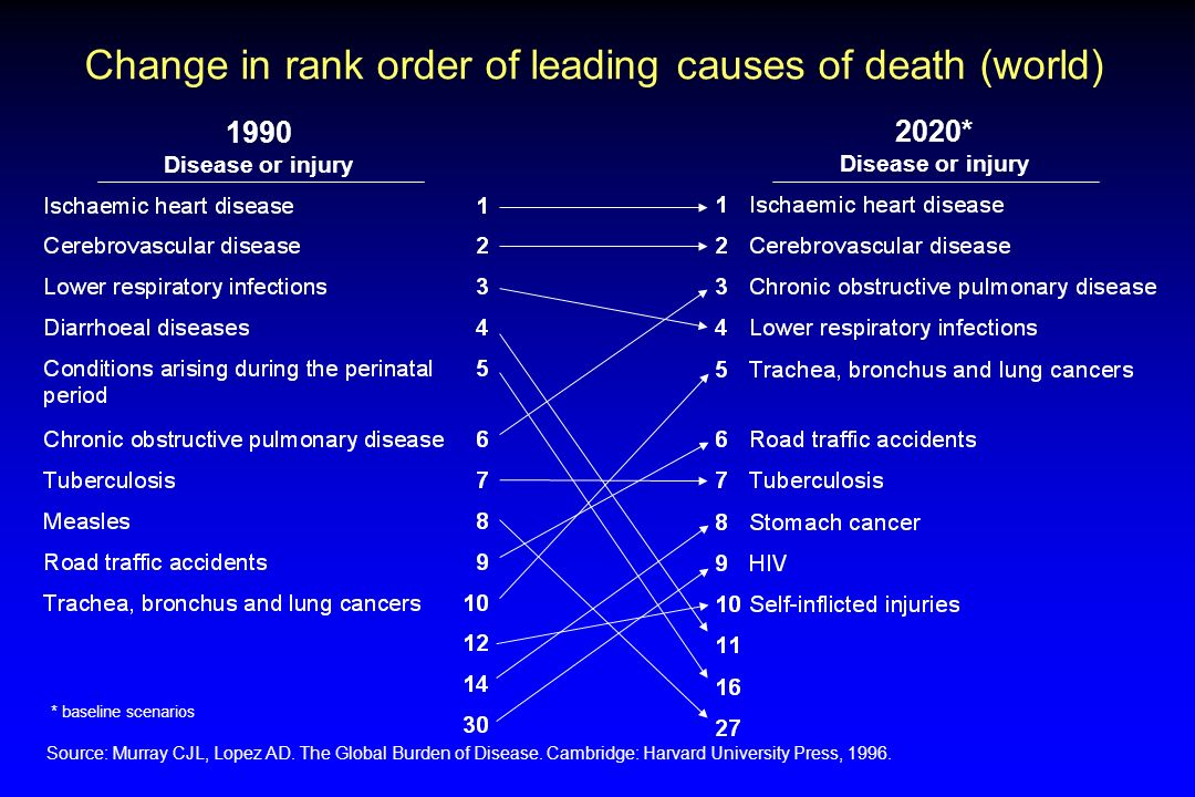 Change in rank order of leading causes of death (world)