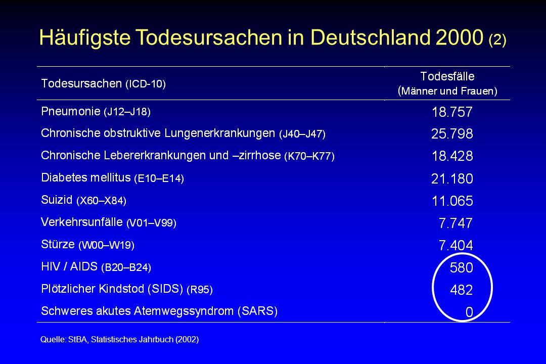 Häufigste Todesursachen in Deutschland 2000 (2)