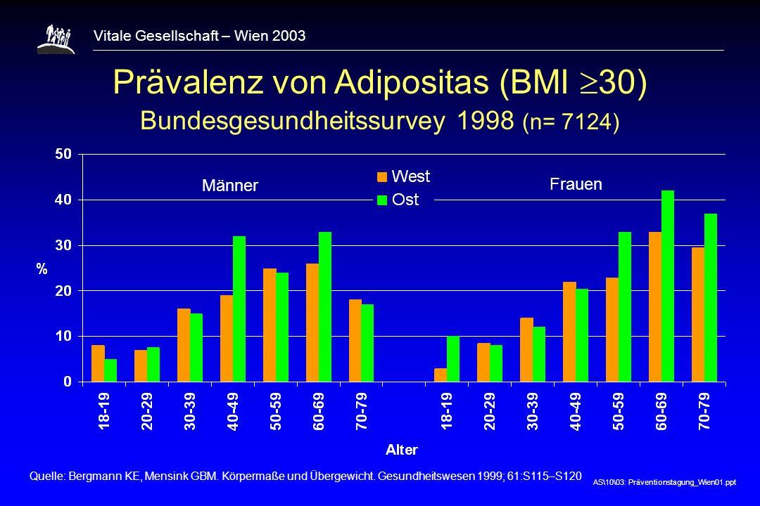 Prävalenz von Adipositas (BMI 30)