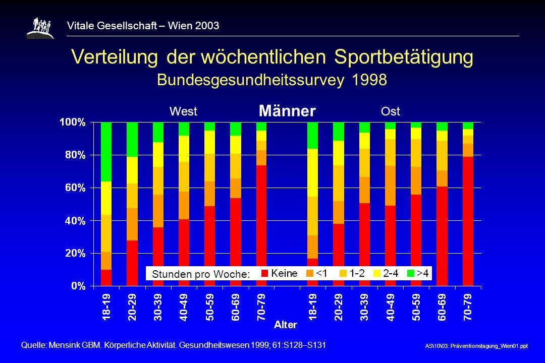 Verteilung der wöchentlichen Sportbetätigung
