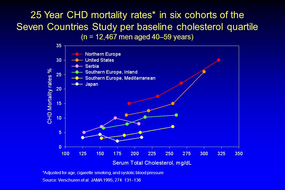 25 Year CHD mortality rates