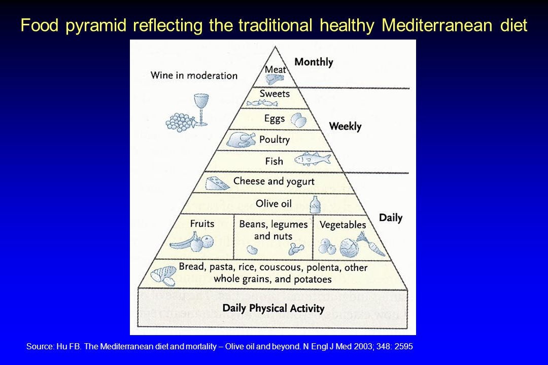 Food pyramid reflecting the traditional healthy Mediterranean diet