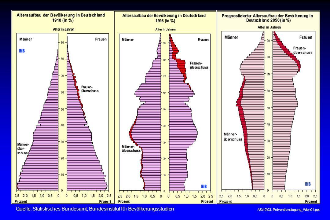1 Quelle: Statistisches Bundesamt, Bundesinstitut für Bevölkerungsstudien