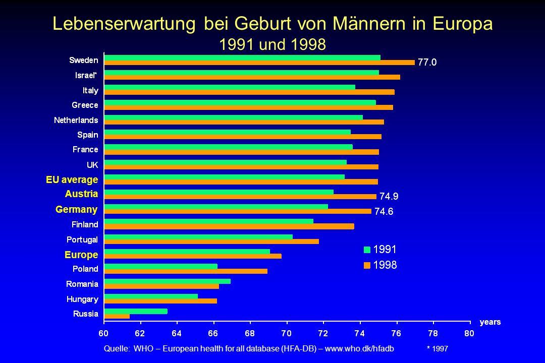 Lebenserwartung bei Geburt von Männern in Europa