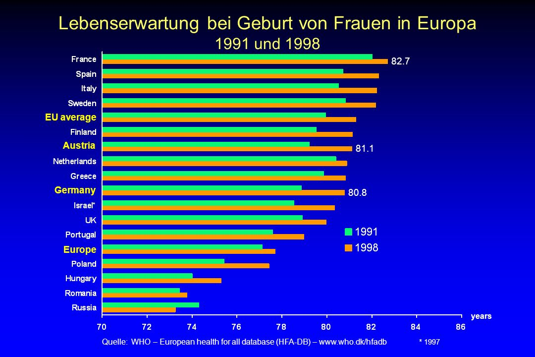 Lebenserwartung bei Geburt von Frauen in Europa
