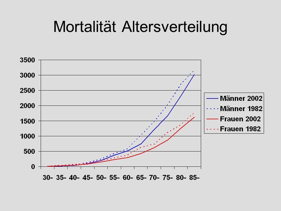 Mortalität Altersverteilung
