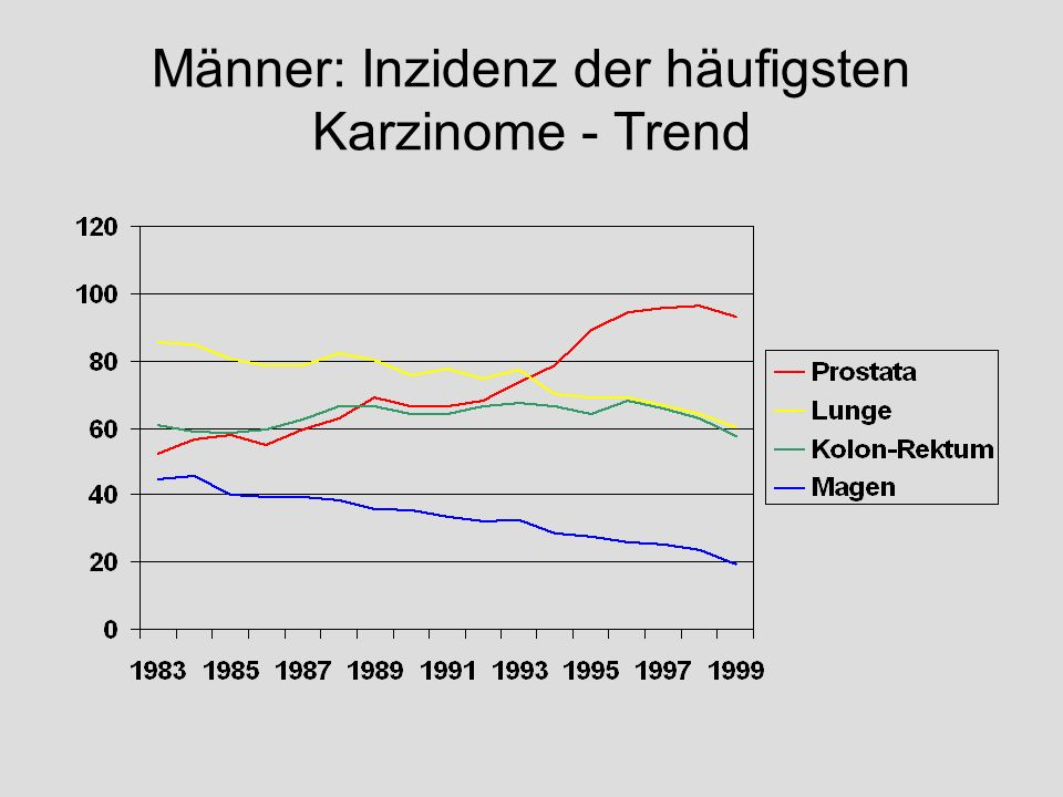 Männer: Inzidenz der häufigsten Karzinome - Trend