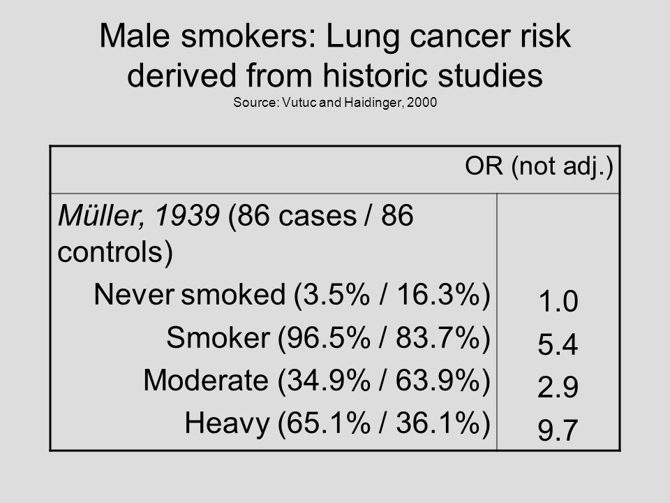 Male smokers: Lung cancer risk derived from historic studies Source: Vutuc and Haidinger, 2000