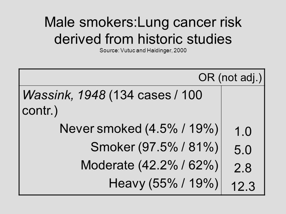 Male smokers:Lung cancer risk derived from historic studies Source: Vutuc and Haidinger, 2000