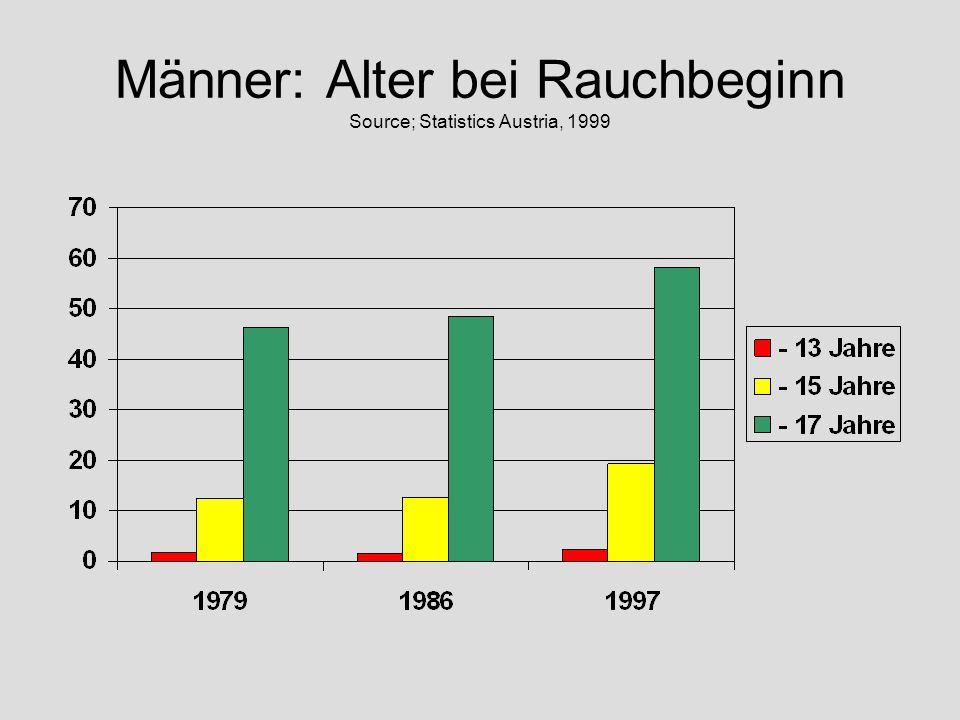 Männer: Alter bei Rauchbeginn Source; Statistics Austria, 1999