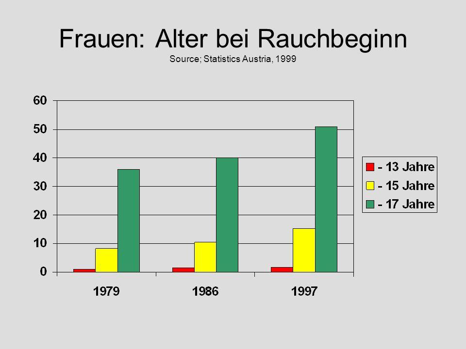 Frauen: Alter bei Rauchbeginn Source; Statistics Austria, 1999