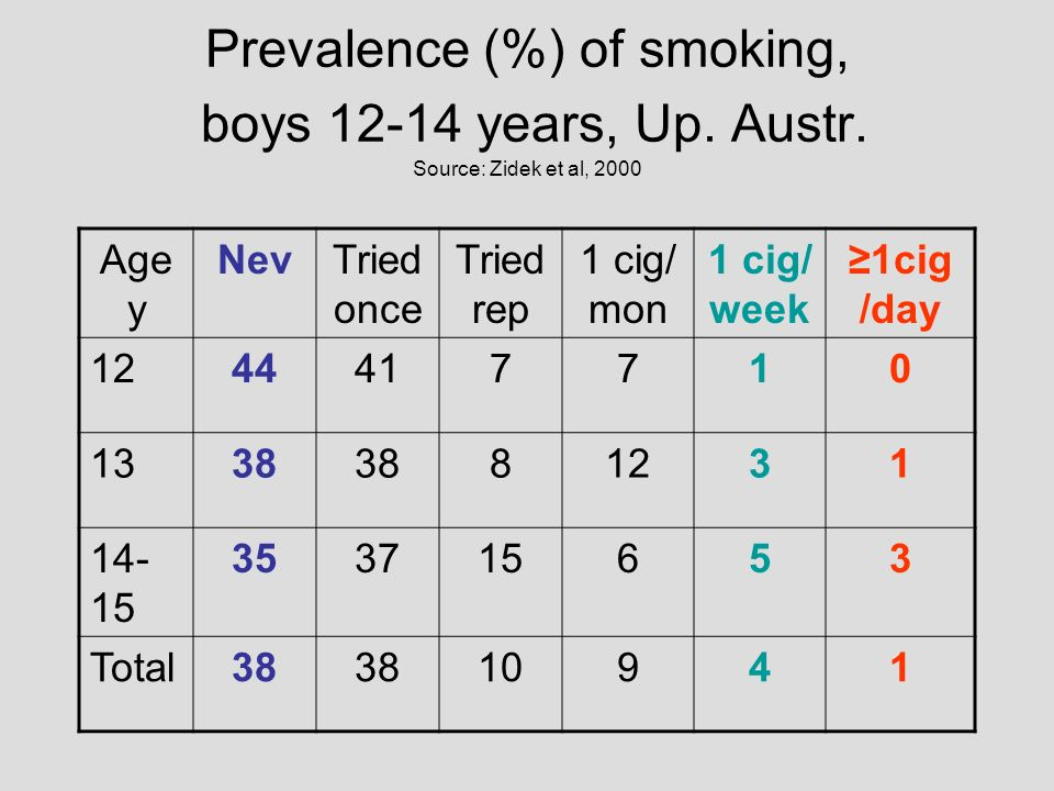 Prevalence (%) of smoking, boys years, Up. Austr