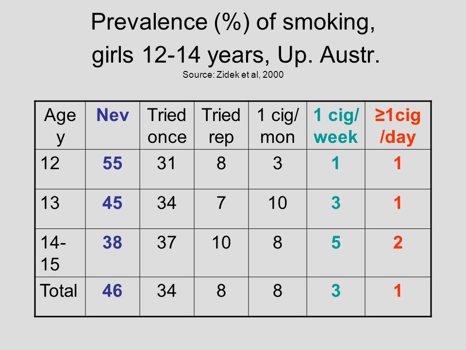 Prevalence (%) of smoking, girls years, Up. Austr
