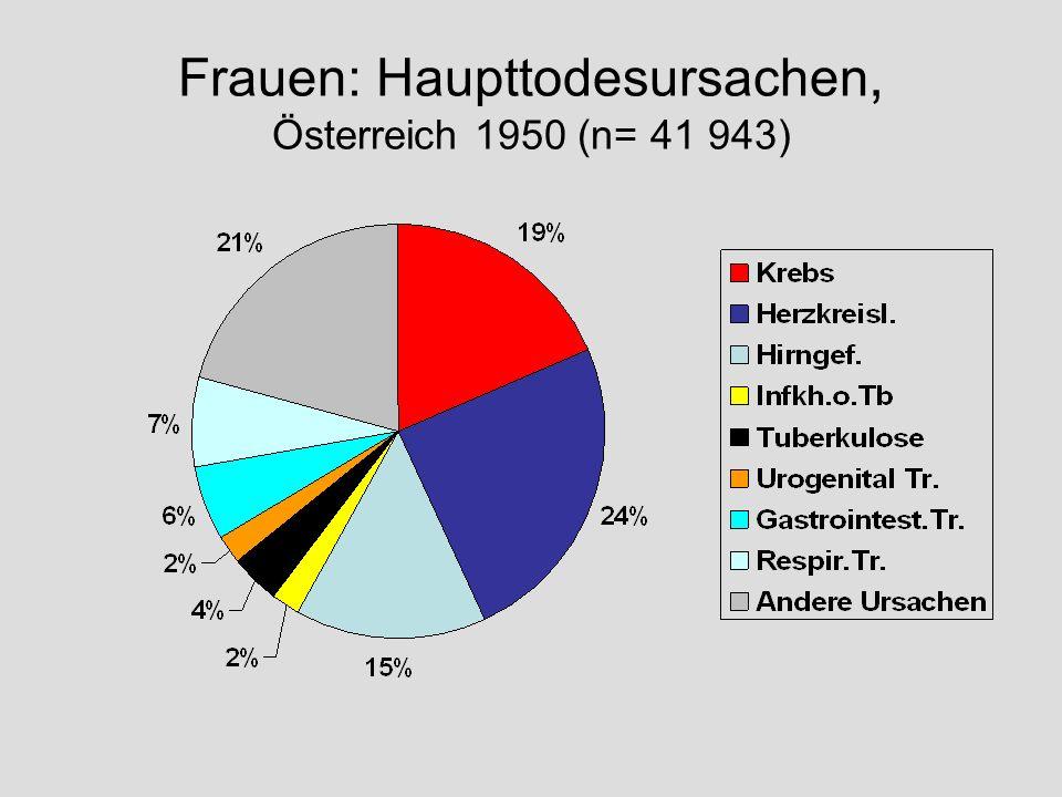 Frauen: Haupttodesursachen, Österreich 1950 (n= 41 943)