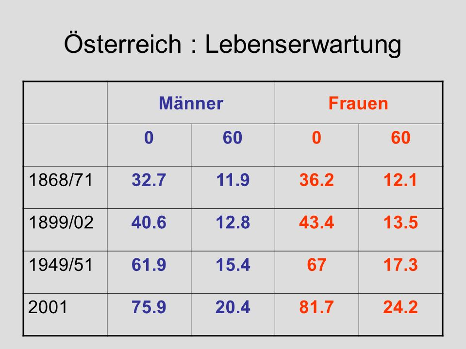 Österreich : Lebenserwartung