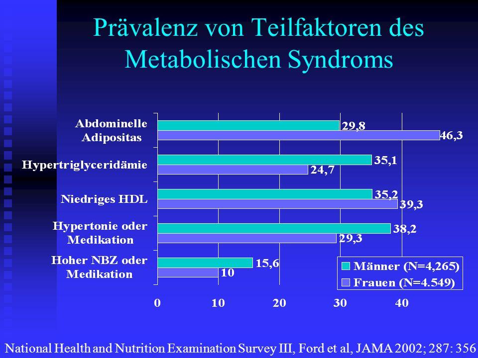 Prävalenz von Teilfaktoren des Metabolischen Syndroms
