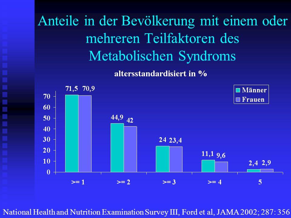 Anteile in der Bevölkerung mit einem oder mehreren Teilfaktoren des Metabolischen Syndroms