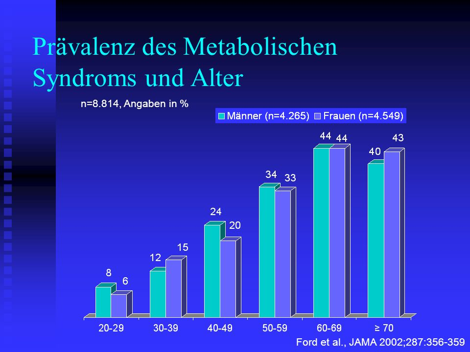 Prävalenz des Metabolischen Syndroms und Alter