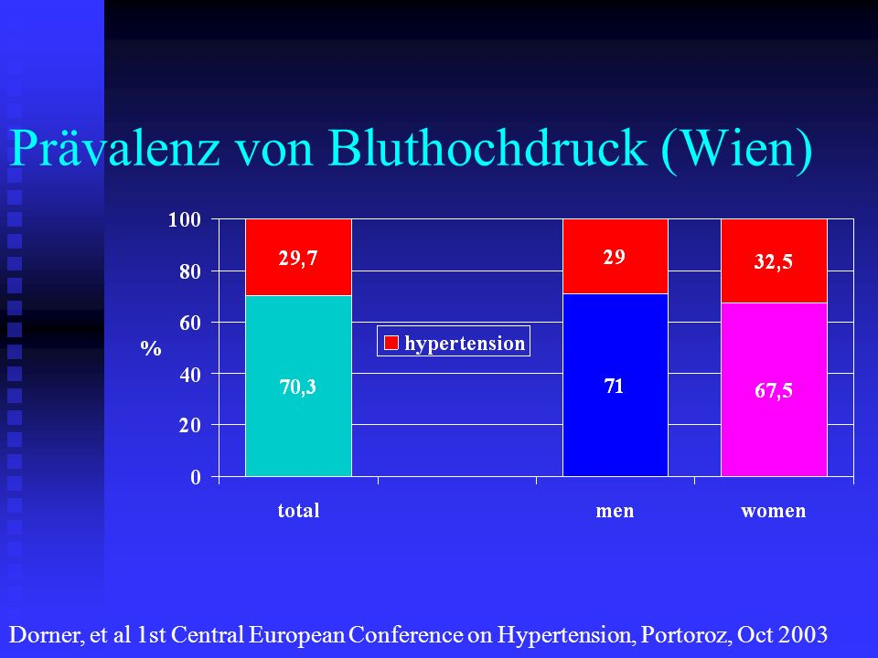Prävalenz von Bluthochdruck (Wien)
