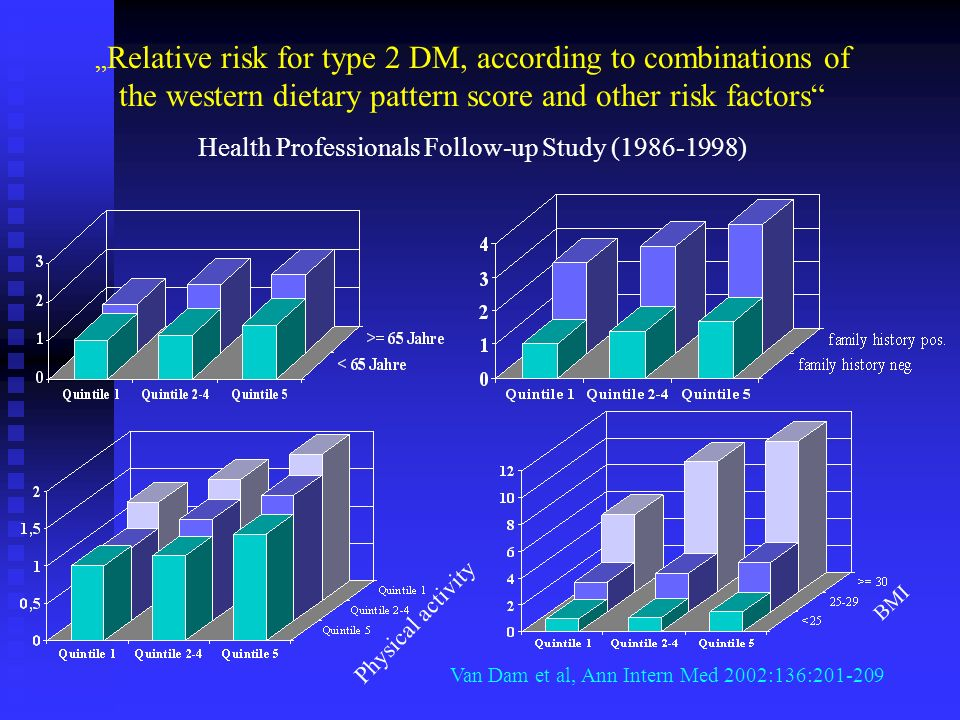 Health Professionals Follow-up Study (1986-1998)