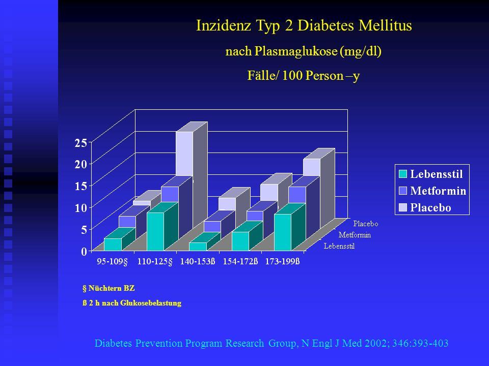 Inzidenz Typ 2 Diabetes Mellitus