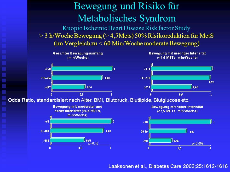 Bewegung und Risiko für Metabolisches Syndrom Kuopio Ischemic Heart Disease Risk factor Study > 3 h/Woche Bewegung (> 4,5Mets) 50% Risikoreduktion für MetS (im Vergleich zu < 60 Min/Woche moderate Bewegung)