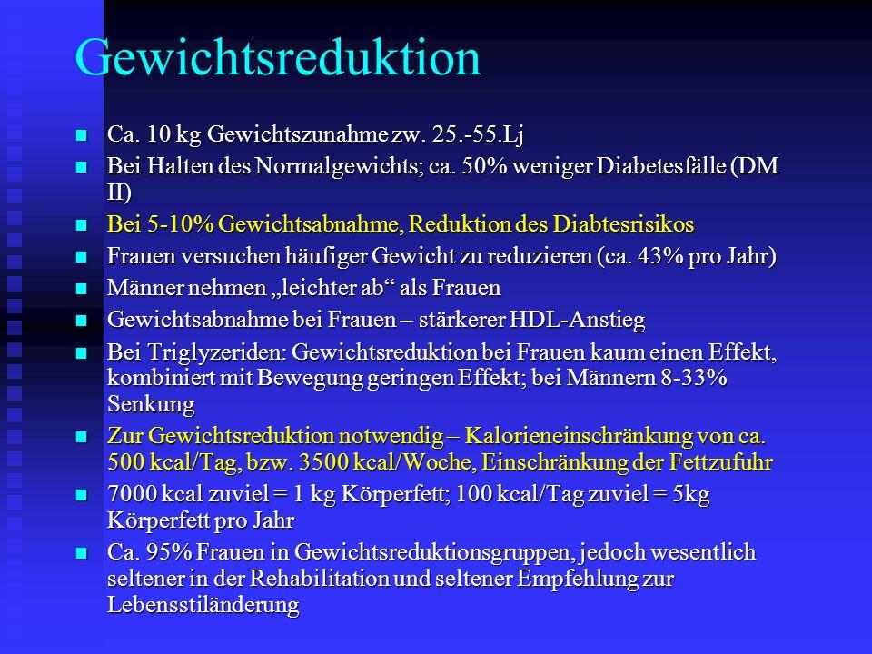 Gewichtsreduktion Ca. 10 kg Gewichtszunahme zw. 25.-55.Lj