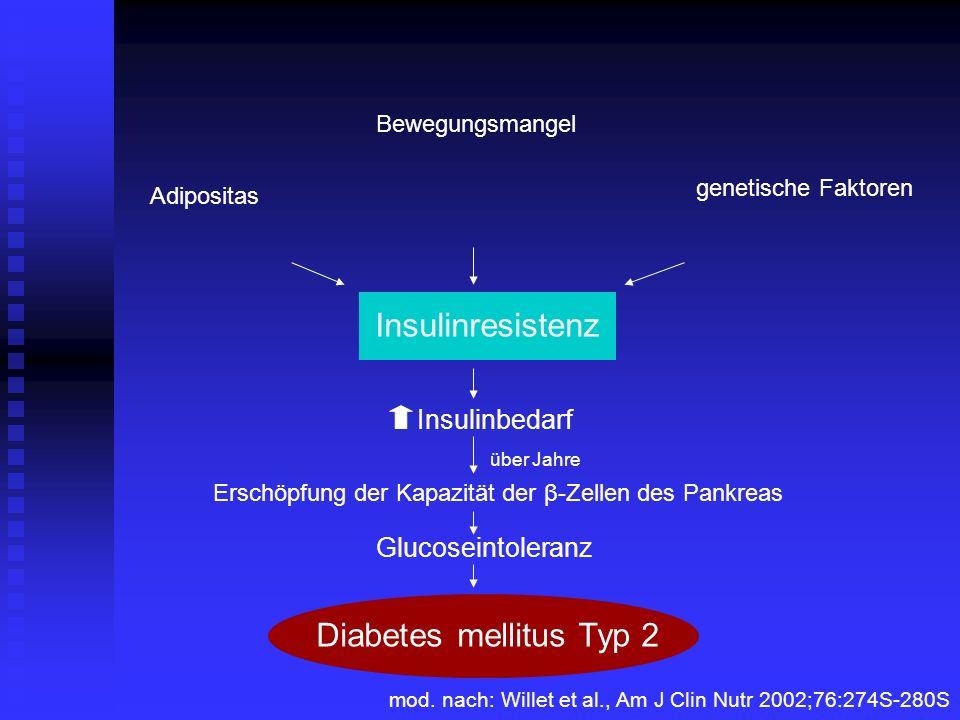 Erschöpfung der Kapazität der β-Zellen des Pankreas