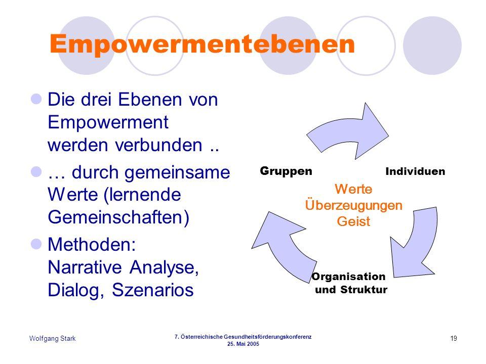 Empowermentebenen Die drei Ebenen von Empowerment werden verbunden ..