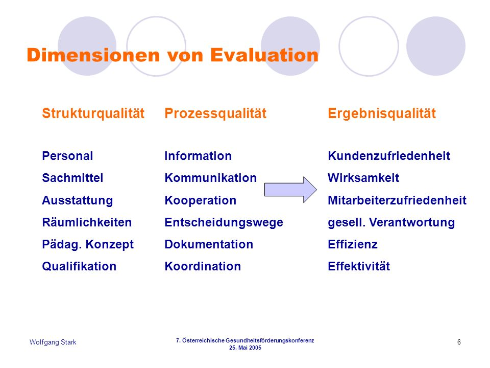 7. Österreichische Gesundheitsförderungskonferenz
