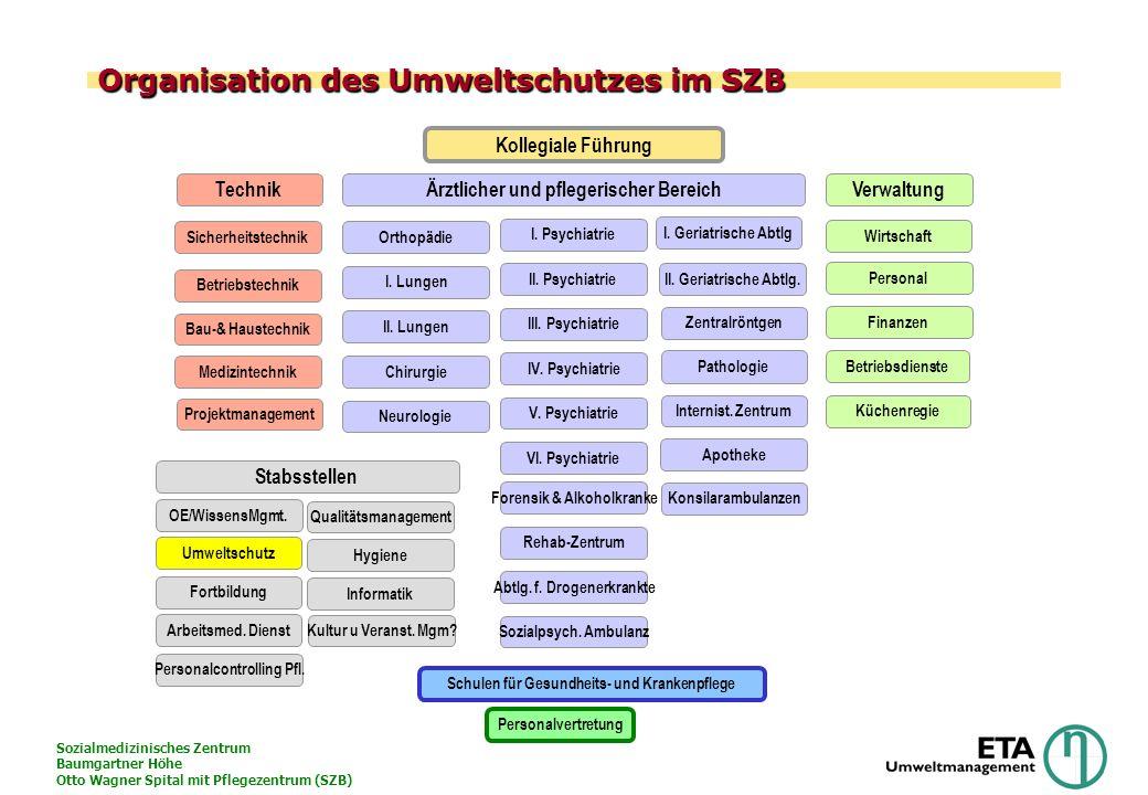 Organisation des Umweltschutzes im SZB