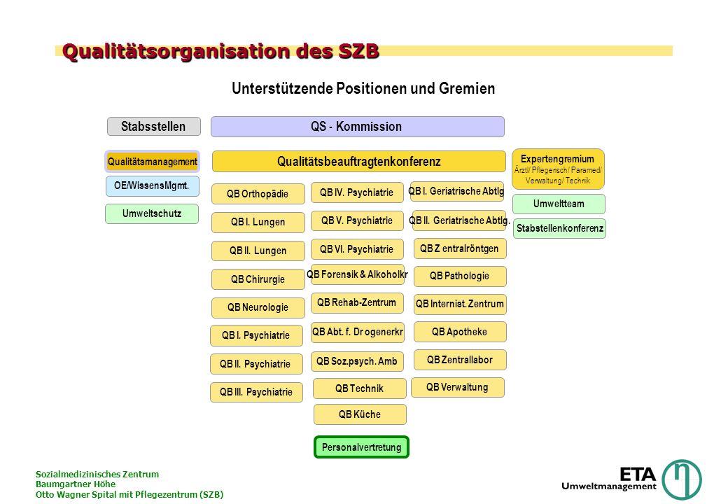 Qualitätsorganisation des SZB