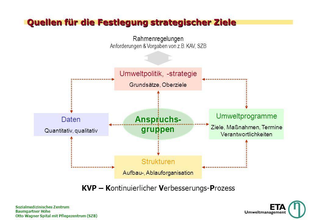 Quellen für die Festlegung strategischer Ziele