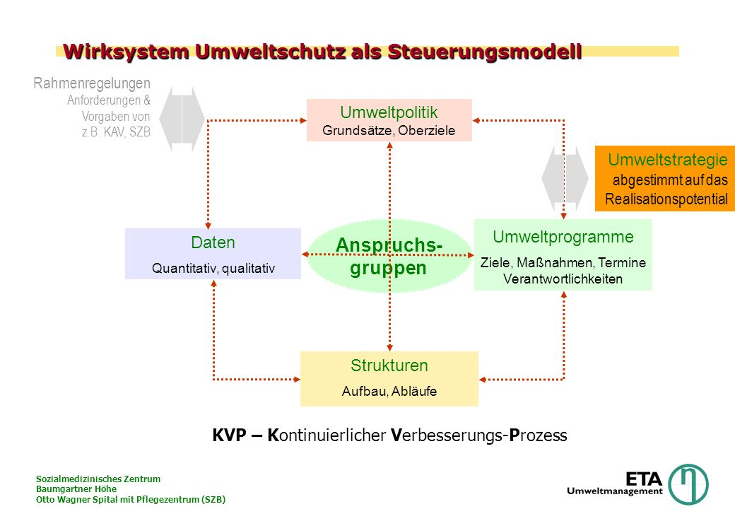 Wirksystem Umweltschutz als Steuerungsmodell