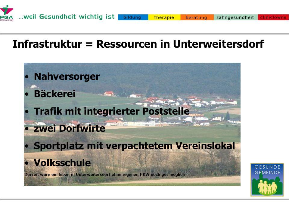 Infrastruktur = Ressourcen in Unterweitersdorf