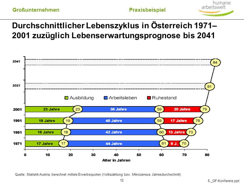Großunternehmen Praxisbeispiel. Durchschnittlicher Lebenszyklus in Österreich 1971–2001 zuzüglich Lebenserwartungsprognose bis 2041.