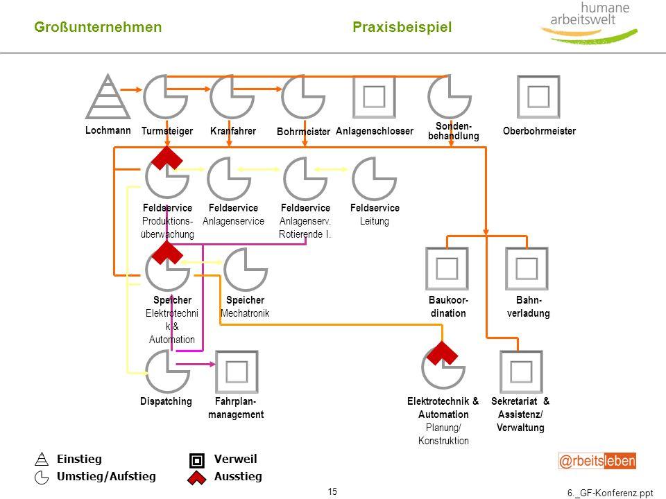 Sekretariat & Assistenz/ Verwaltung