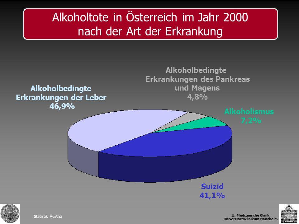 Alkoholtote in Österreich im Jahr 2000 nach der Art der Erkrankung