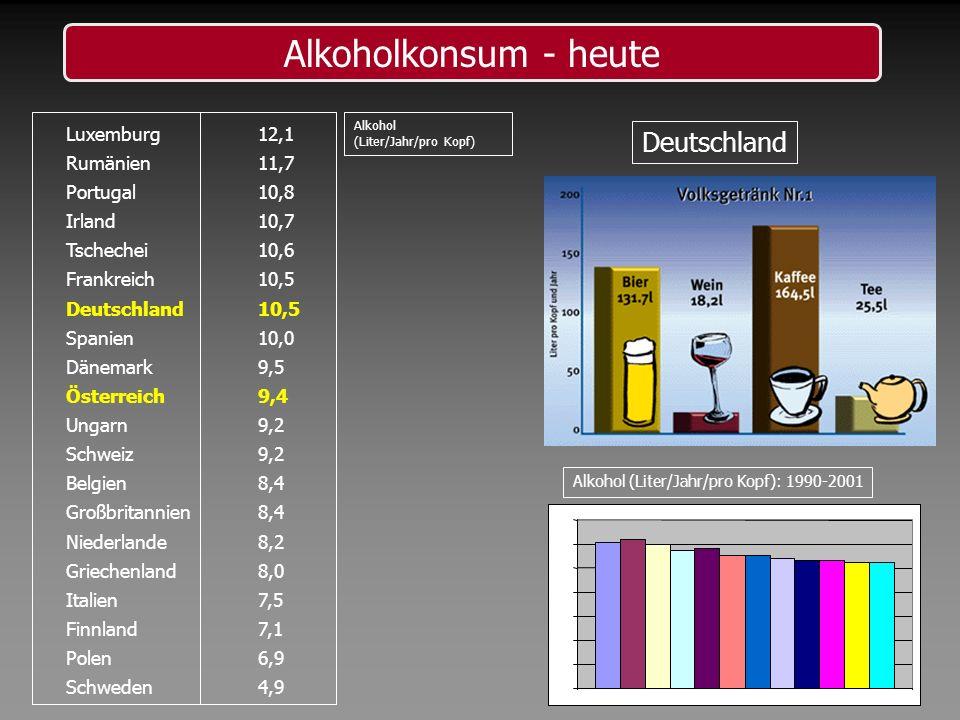 Alkoholkonsum - heute Deutschland Luxemburg 12,1 Rumänien 11,7