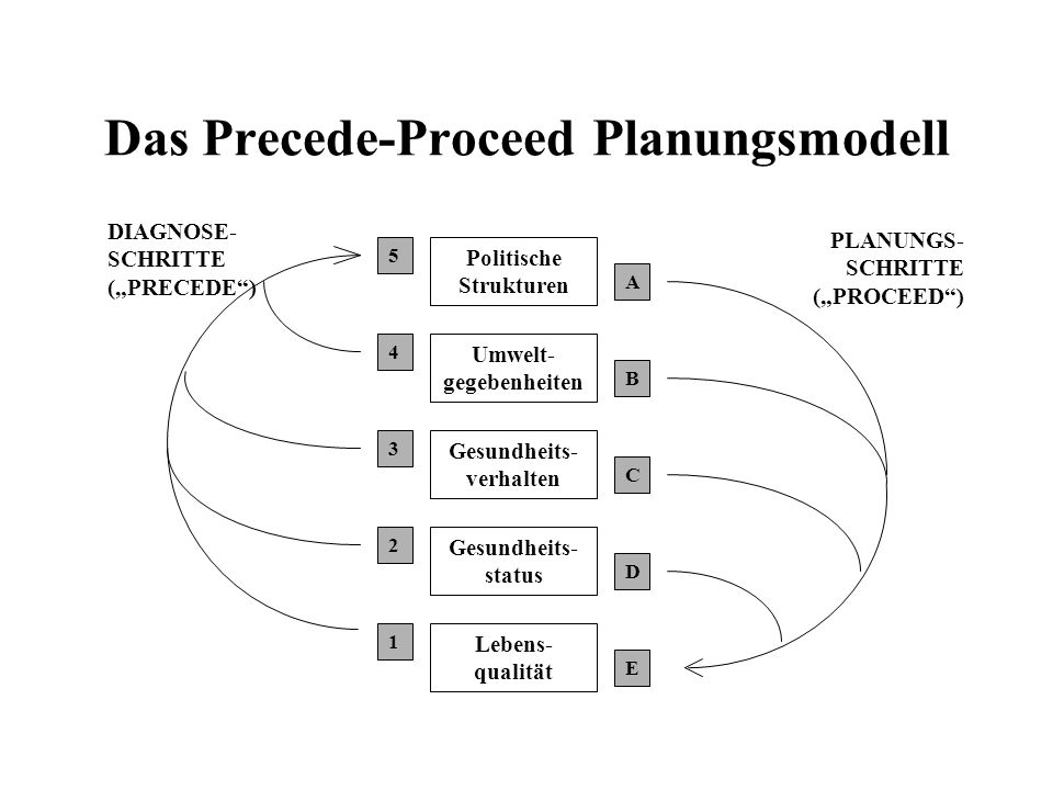 Das Precede-Proceed Planungsmodell