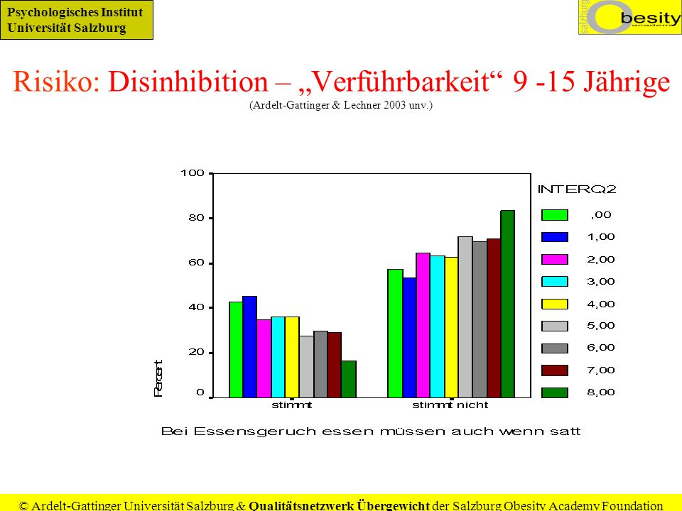 """Risiko: Disinhibition – """"Verführbarkeit 9 -15 Jährige (Ardelt-Gattinger & Lechner 2003 unv.)"""