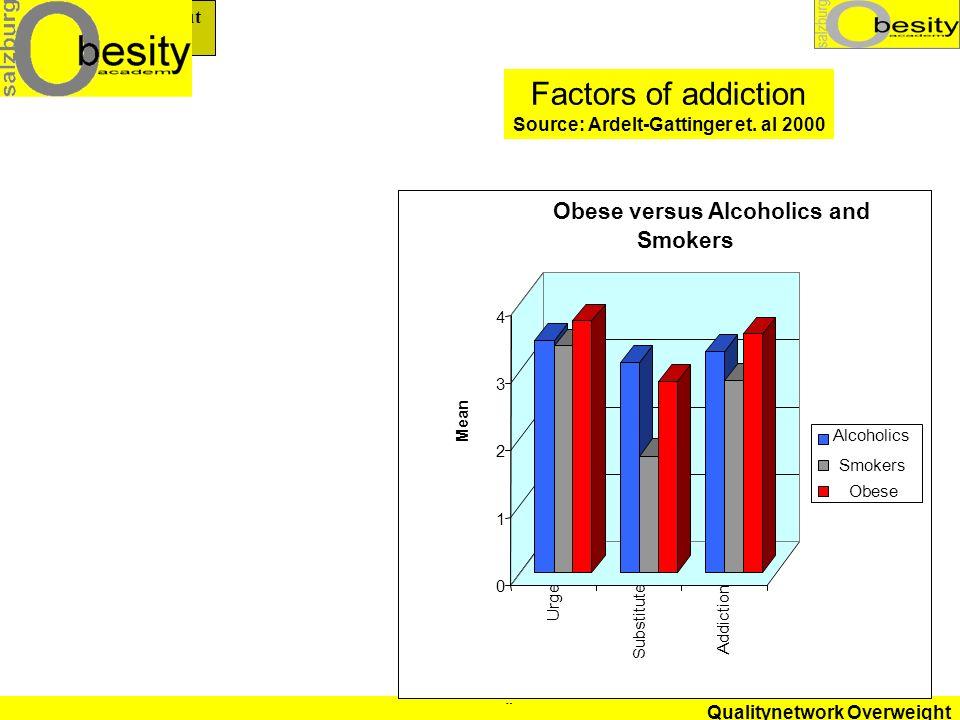 Source: Ardelt-Gattinger et. al 2000