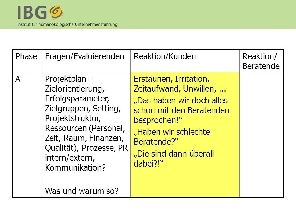 Phase Fragen/Evaluierenden. Reaktion/Kunden. Reaktion/ Beratende. A.