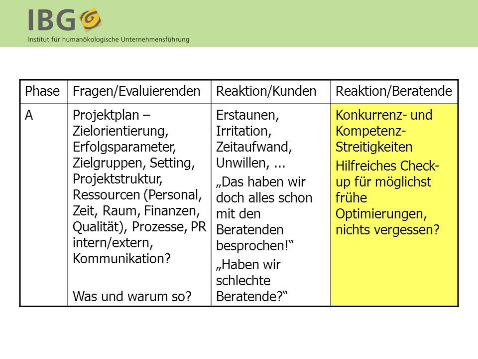 Phase Fragen/Evaluierenden. Reaktion/Kunden. Reaktion/Beratende. A.