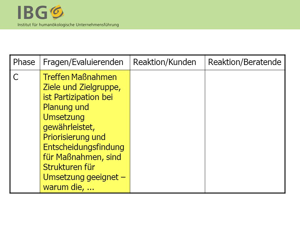Phase Fragen/Evaluierenden. Reaktion/Kunden. Reaktion/Beratende. C.