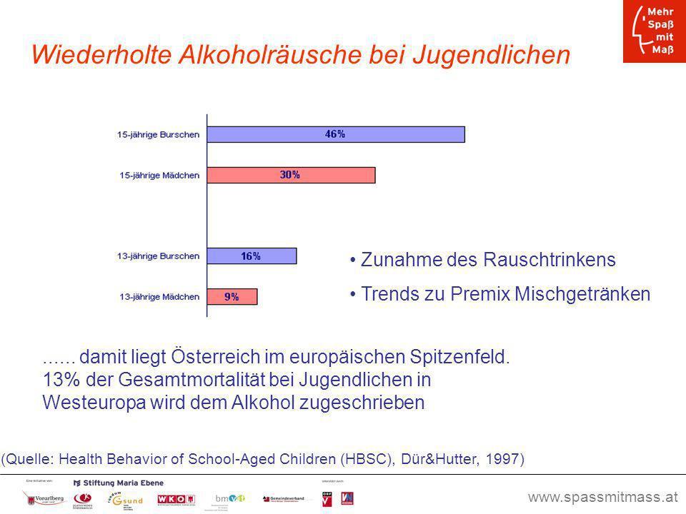 Wiederholte Alkoholräusche bei Jugendlichen