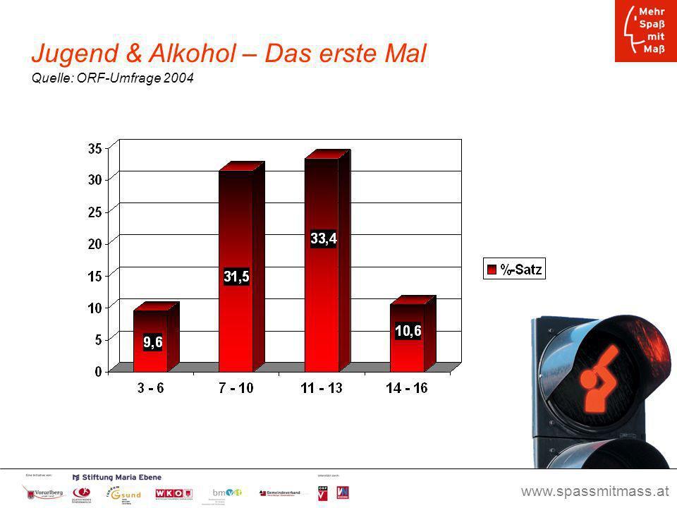 Jugend & Alkohol – Das erste Mal