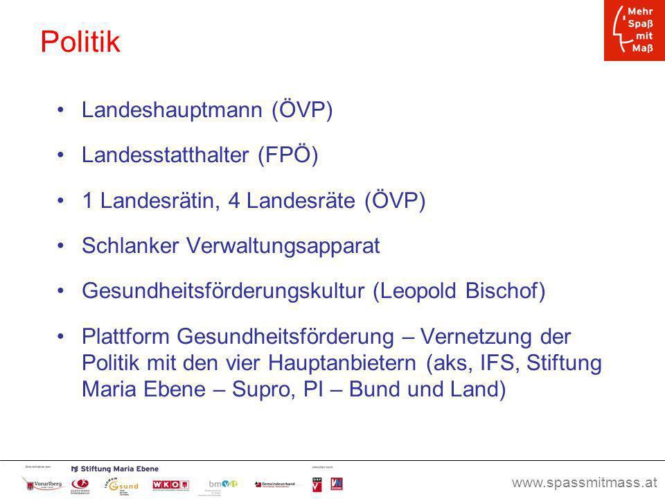 Politik Landeshauptmann (ÖVP) Landesstatthalter (FPÖ)