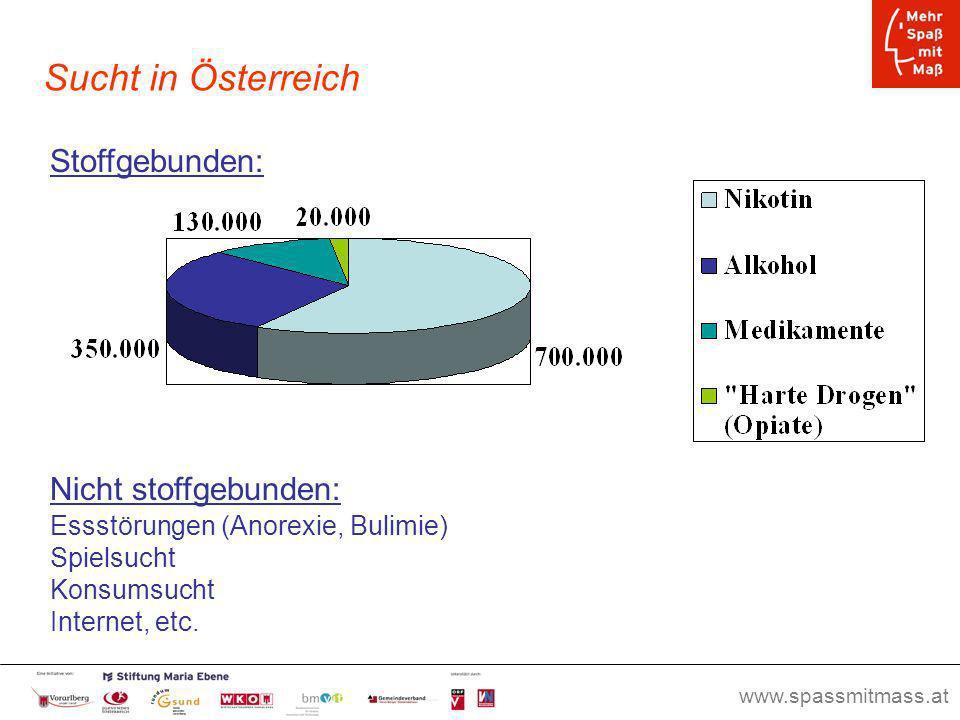 Sucht in Österreich Stoffgebunden: Nicht stoffgebunden: