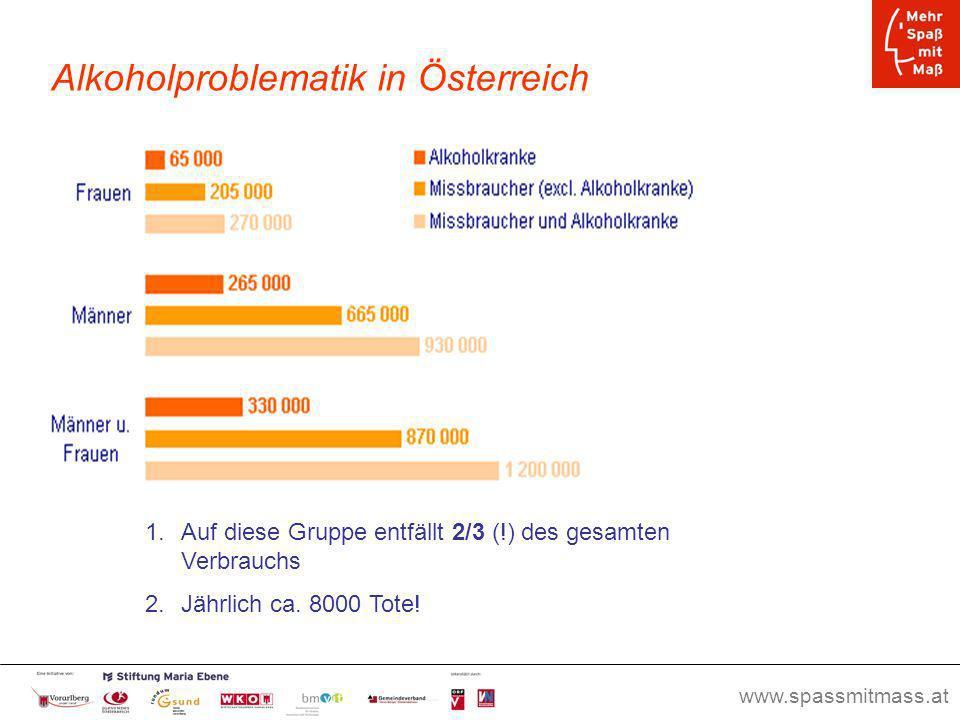 Alkoholproblematik in Österreich
